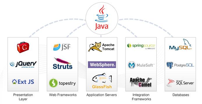 Java Tomcat Server Management Company in Delhi NCR India